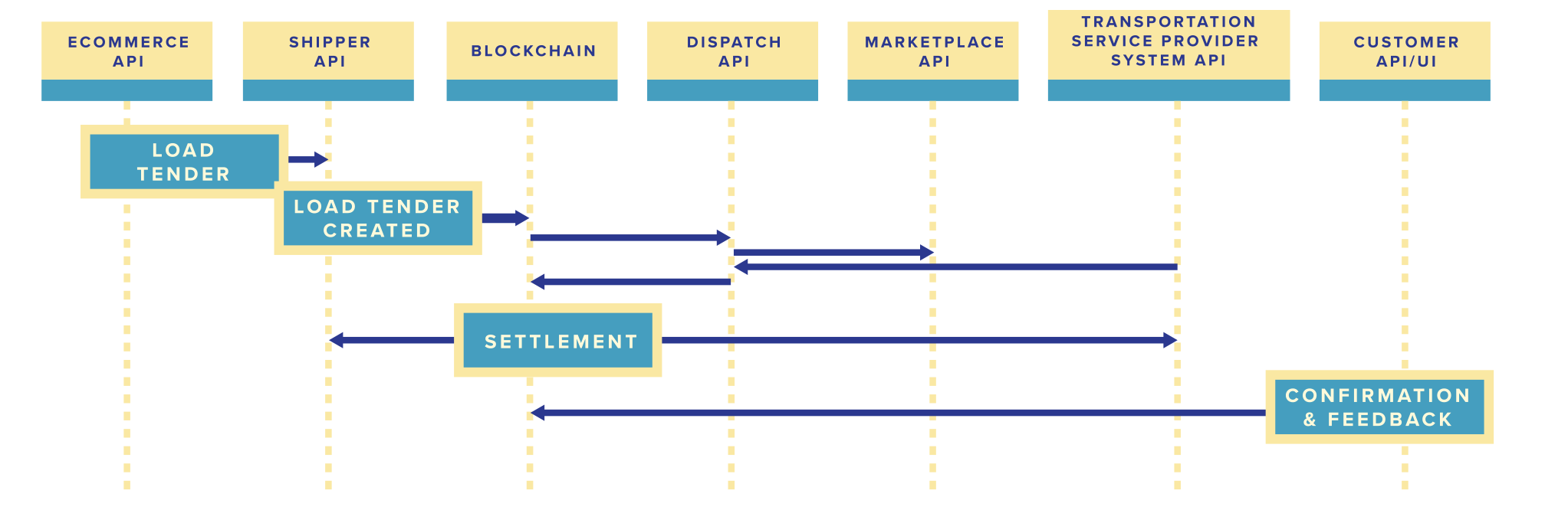 SupplyBloc connects various participants into one homogeneous information system with Blockchain, smart contracts, API gateways, SDKs and proprietary user-facing applications.