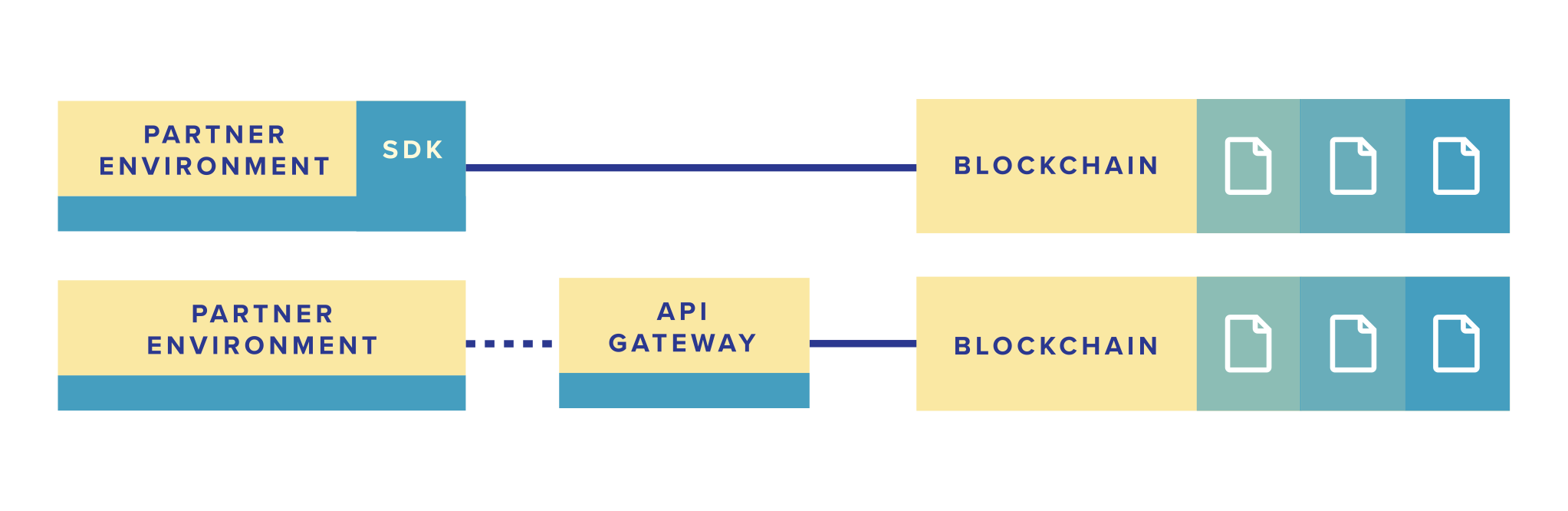 SupplyBloc Blockchain API Gateway