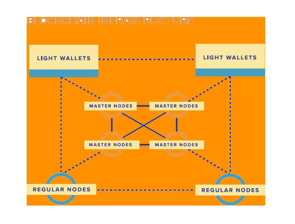Supply-Chain Blockchain infrastructure supplied by SupplyBloc
